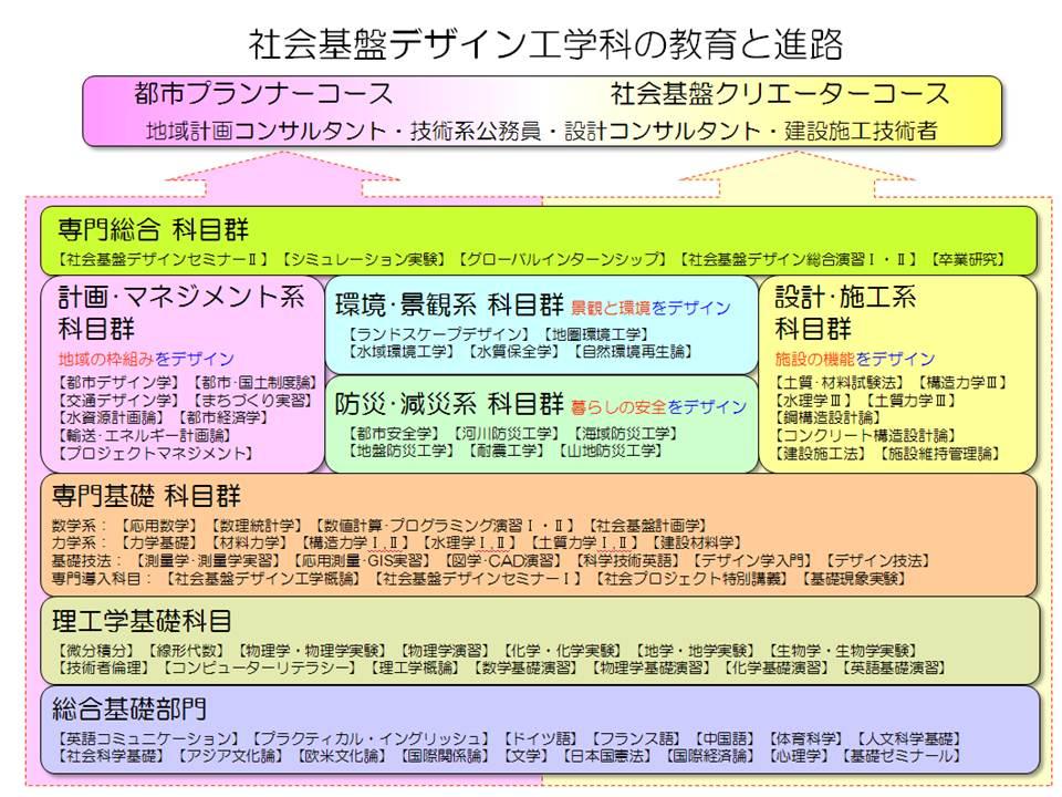 http://civil.meijo-u.ac.jp/mt_imgs/course2014.jpg